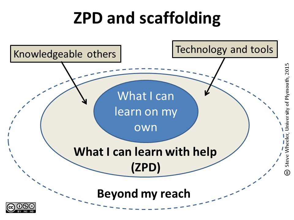 Beyond my reach What I can learn with help (ZPD) ZPD and scaffolding What I can learn on my own Technology and toolsKnowledgeable others Steve Wheeler