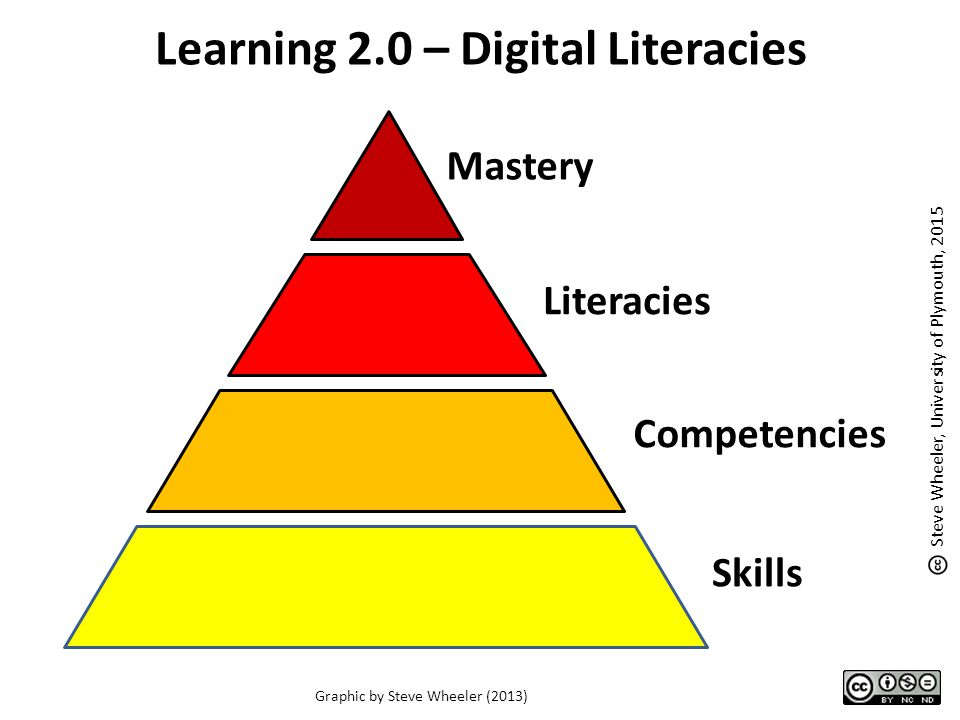 Learning 2.0 – Digital Literacies Mastery Literacies Competencies Skills Graphic by Steve Wheeler (2013) Steve Wheeler, University of Plymouth, 2015