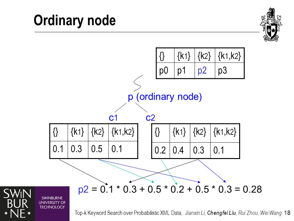 Top-k Keyword Search over Probabilistic XML Data, Jianxin Li, Chengfei Liu, Rui Zhou, Wei Wang 18 Ordinary node p (ordinary node) c1c1 c2c2 {}{k 1 }{k 2 }{k 1,k 2 } 0.10.30.50.1 {}{k 1 }{k 2 }{k 1,k 2 } 0.20.40.30.1 {}{k 1 }{k 2 }{k 1,k 2 } p0p1p2p3 p2 = 0.1 * 0.3 + 0.5 * 0.2 + 0.5 * 0.3 = 0.28