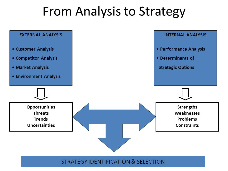 From Analysis to Strategy EXTERNAL ANALYSIS Customer Analysis Competitor Analysis Market Analysis Environment Analysis INTERNAL ANALYSIS Performance A