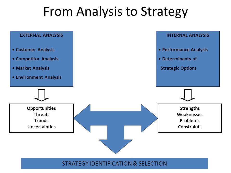 Evaluating & Selecting the Market Segment
