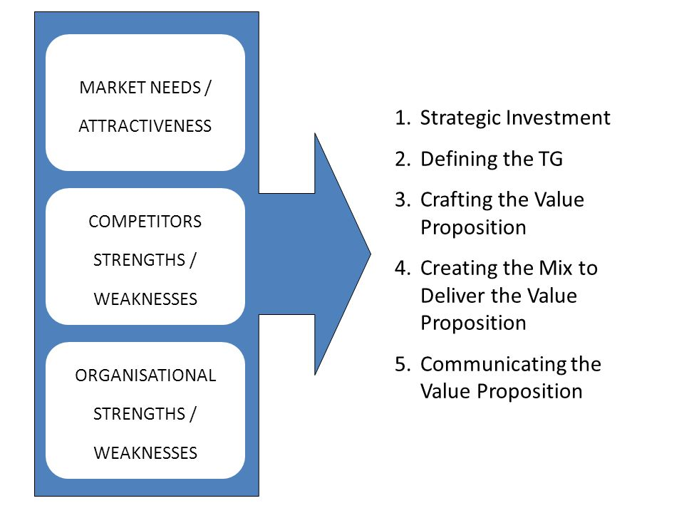 MARKET NEEDS / ATTRACTIVENESS COMPETITORS STRENGTHS / WEAKNESSES ORGANISATIONAL STRENGTHS / WEAKNESSES 1.Strategic Investment 2.Defining the TG 3.Craf