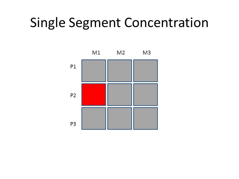 Selective Specialisation P1 P2 P3 M1 M2 M3