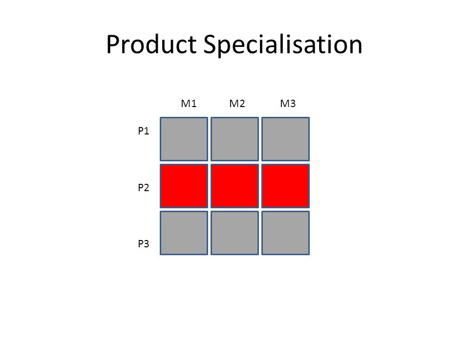 Market Specialisation P1 P2 P3 M1 M2 M3