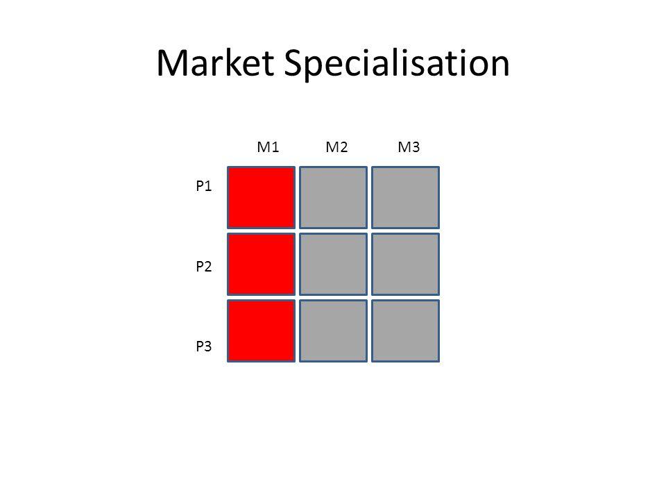 Full Market Coverage P1 P2 P3 M1 M2 M3