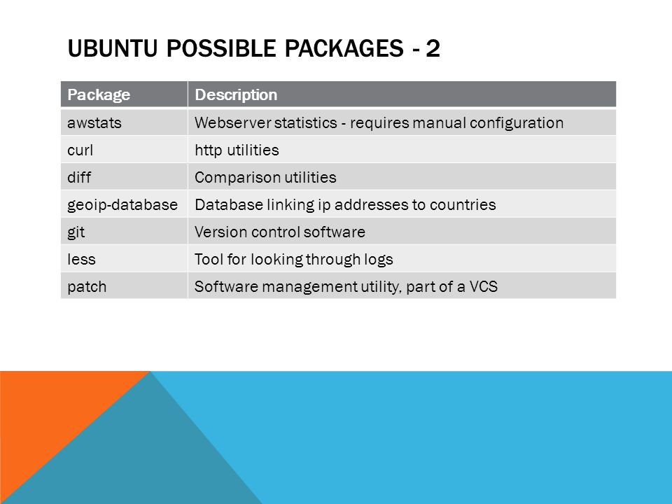 UBUNTU POSSIBLE PACKAGES - 2 PackageDescription awstatsWebserver statistics - requires manual configuration curlhttp utilities diffComparison utilities geoip-databaseDatabase linking ip addresses to countries gitVersion control software lessTool for looking through logs patchSoftware management utility, part of a VCS