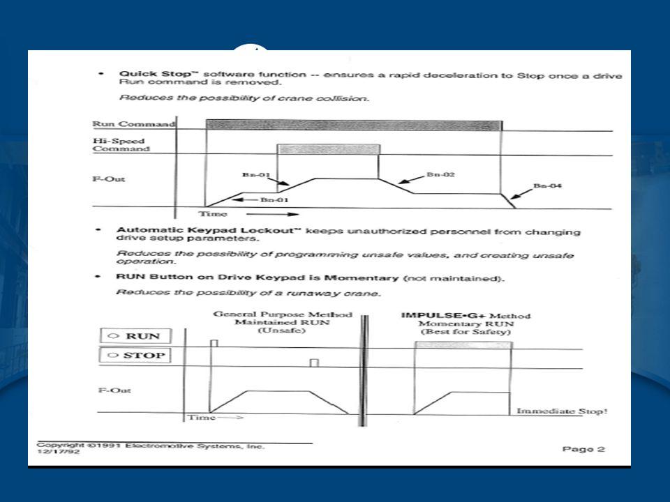 IMPULSE  VG+ Series 4 –Built-in Auto-Tuning –X-Press Programming™ –Safe Operating Windows™ –Multiple Speed Control Methods –Keypad Copy Function –Load Check II™ –Brake Answer Back IMPULSE Drives