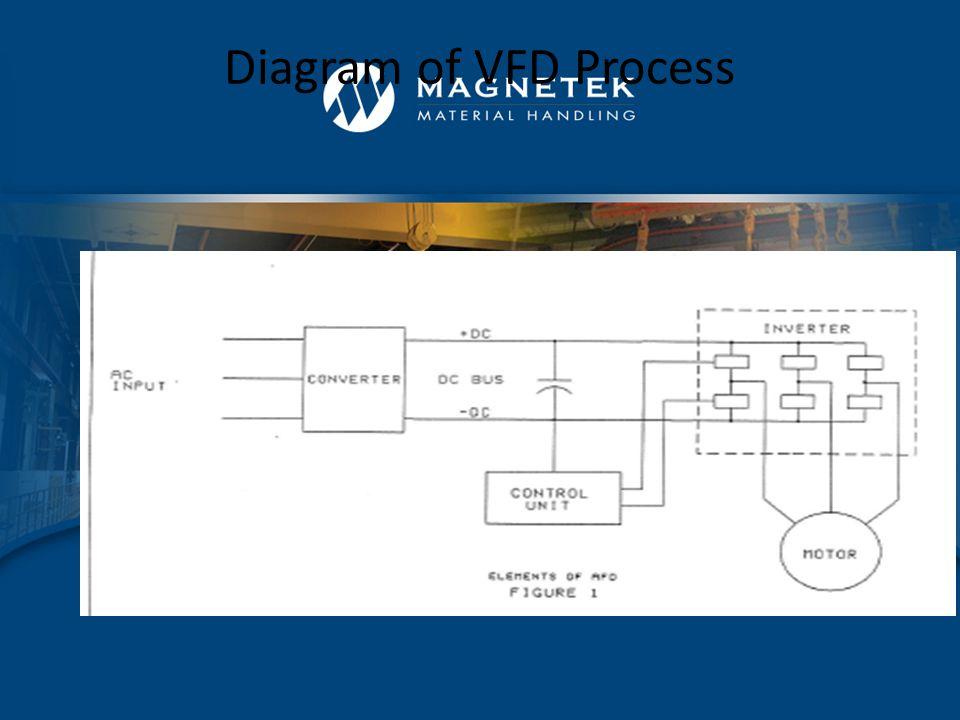 IMPULSE Controls Advantages –Inverter output frequencies > 60hz are possible –Retrofit existing AC equipment IMPULSE Drives