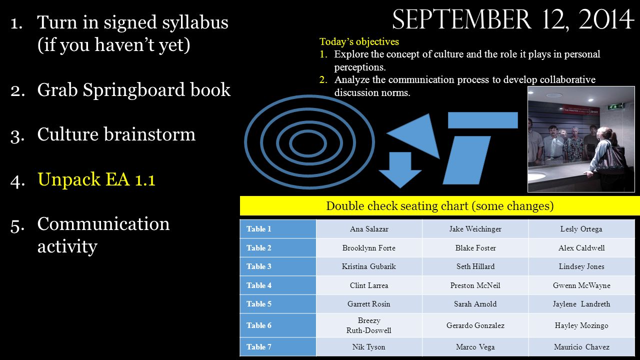 September 12, 2014 Double check seating chart (some changes) 1.Turn in signed syllabus (if you haven't yet) 2.Grab Springboard book 3.Culture brainstorm 4.Unpack EA 1.1 5.Communication activity Today's objectives 1.Explore the concept of culture and the role it plays in personal perceptions.
