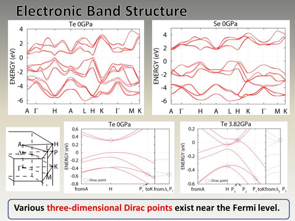 Various three-dimensional Dirac points exist near the Fermi level.