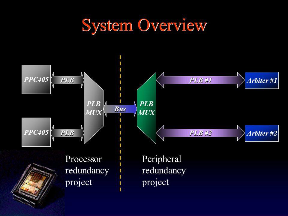 Memory-Fault Monitor Schematics: PPC405 PLB Arbiter M1M2M3 Coherency Handler Mem Con 1 Mem Con 2 Mem Con 3 Transparent Corrector Transparent Corrector