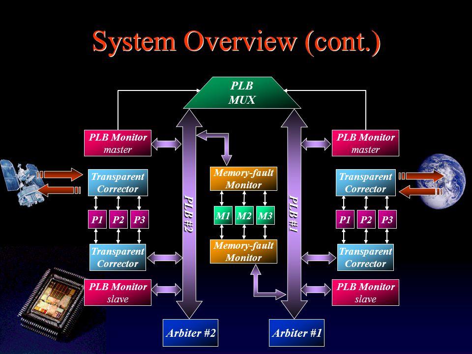 System Overview (cont.) PLB MUX PLB #1 PLB #2 Arbiter #1Arbiter #2 Memory-fault Monitor Memory-fault Monitor M1M2M3 P1P2P3P1P2P3 Transparent Corrector Transparent Corrector Transparent Corrector Transparent Corrector PLB Monitor master PLB Monitor slave PLB Monitor master PLB Monitor slave