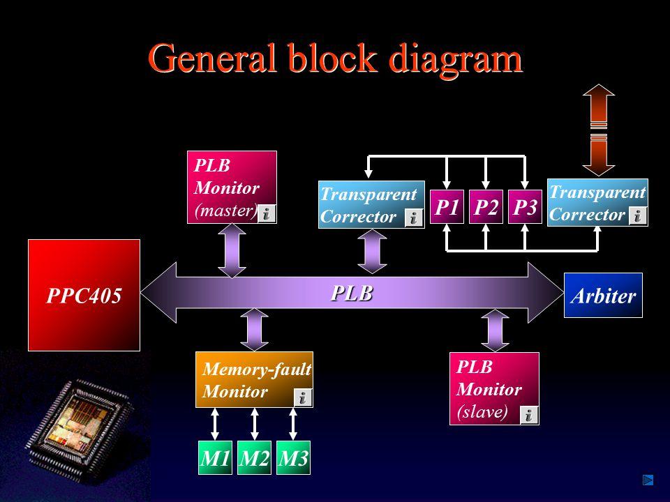 Project Schedule – Qtr.II (cont.) Implemented transparent correctors.