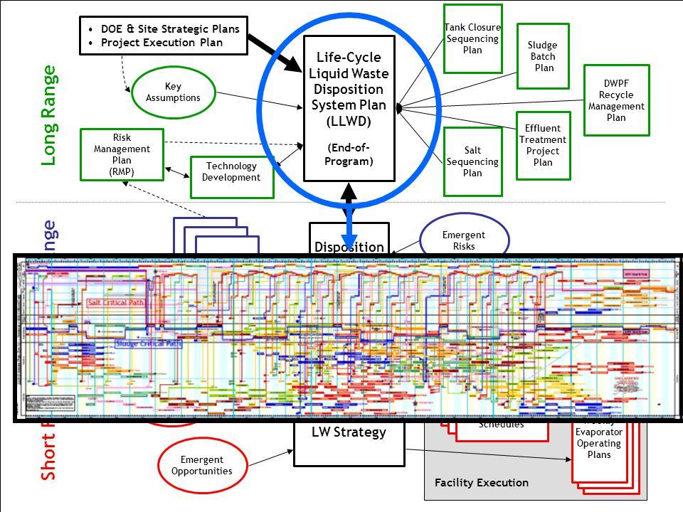 10 Long Range Mid Range Short Range Emergent Risks Facility Execution Tank Closure Sequencing Plan Salt Sequencing Plan Life-Cycle Liquid Waste Dispos