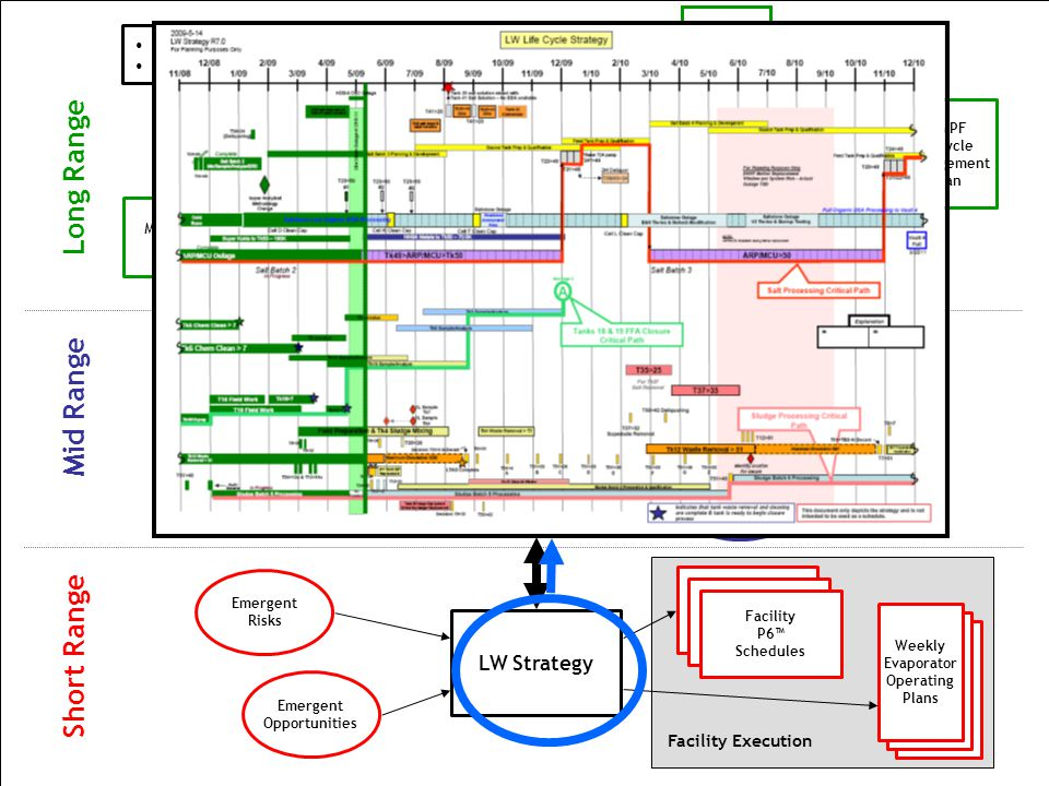 11 Long Range Mid Range Short Range Emergent Risks Facility Execution Tank Closure Sequencing Plan Salt Sequencing Plan Life-Cycle Liquid Waste Dispos