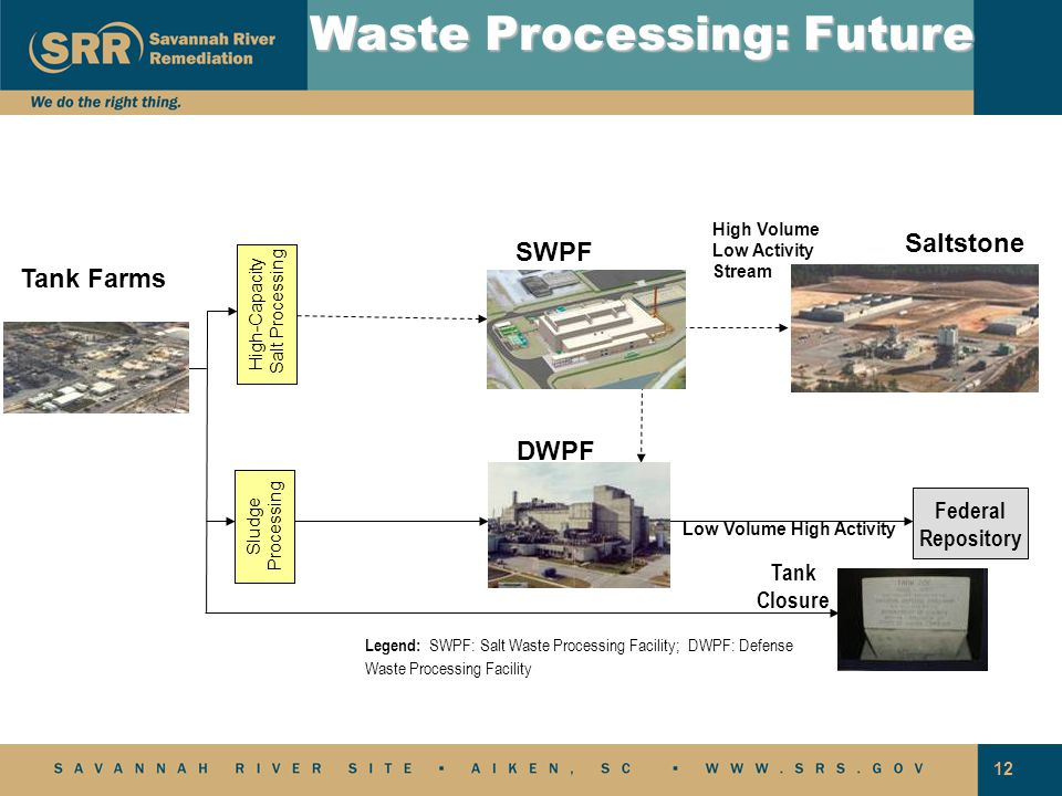 12 Legend: SWPF: Salt Waste Processing Facility; DWPF: Defense Waste Processing Facility Federal Repository Tank Closure High-Capacity Salt Processing