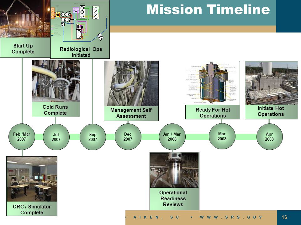 16 Management Self Assessment Ready For Hot Operations Mission Timeline Dec 2007 Apr 2008 Initiate Hot Operations Jul 2007 Cold Runs Complete Sep 2007