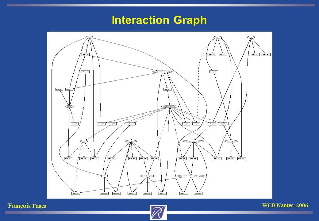 François Fages WCB Nantes 2006 Interaction Graph