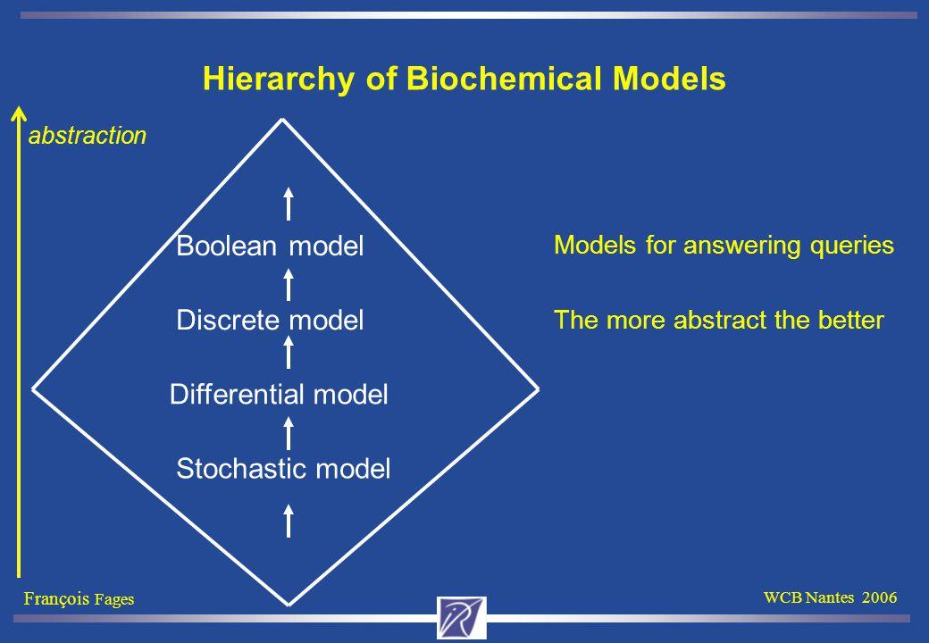 François Fages WCB Nantes 2006 Cell Cycle Model-Checking (with BDD NuSMV) biocham: check_reachable(cdk46~{p1,p2}-cycD~{p1}).