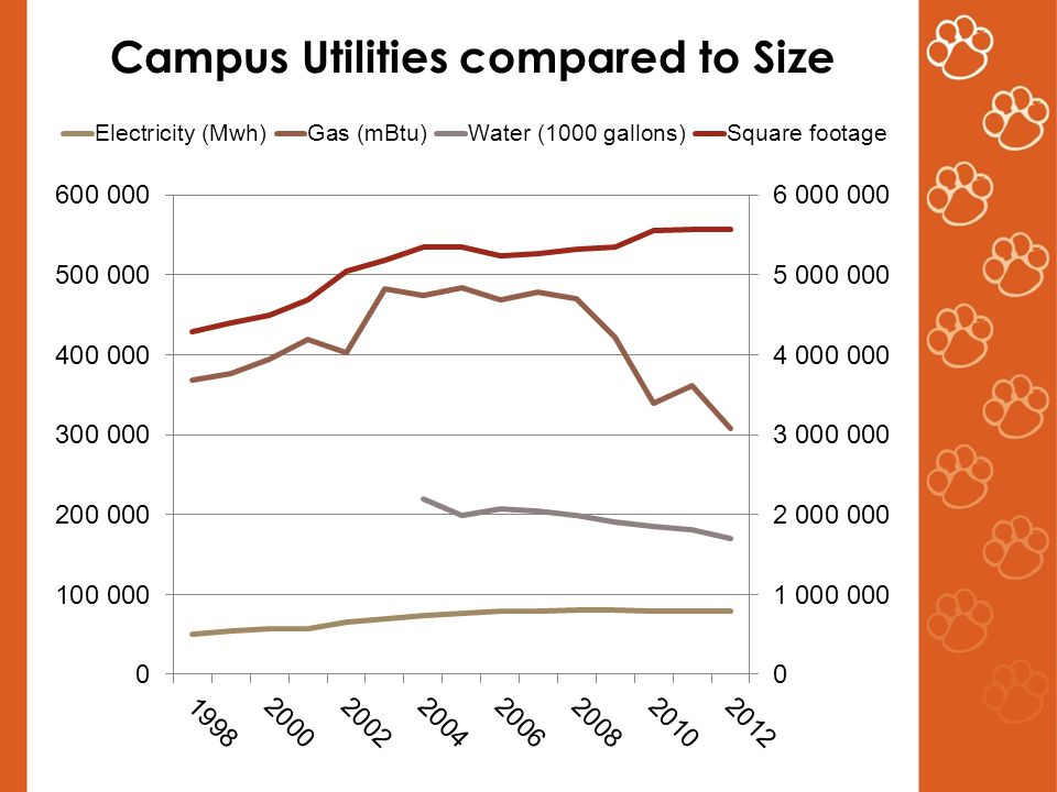 Campus Utilities compared to Size