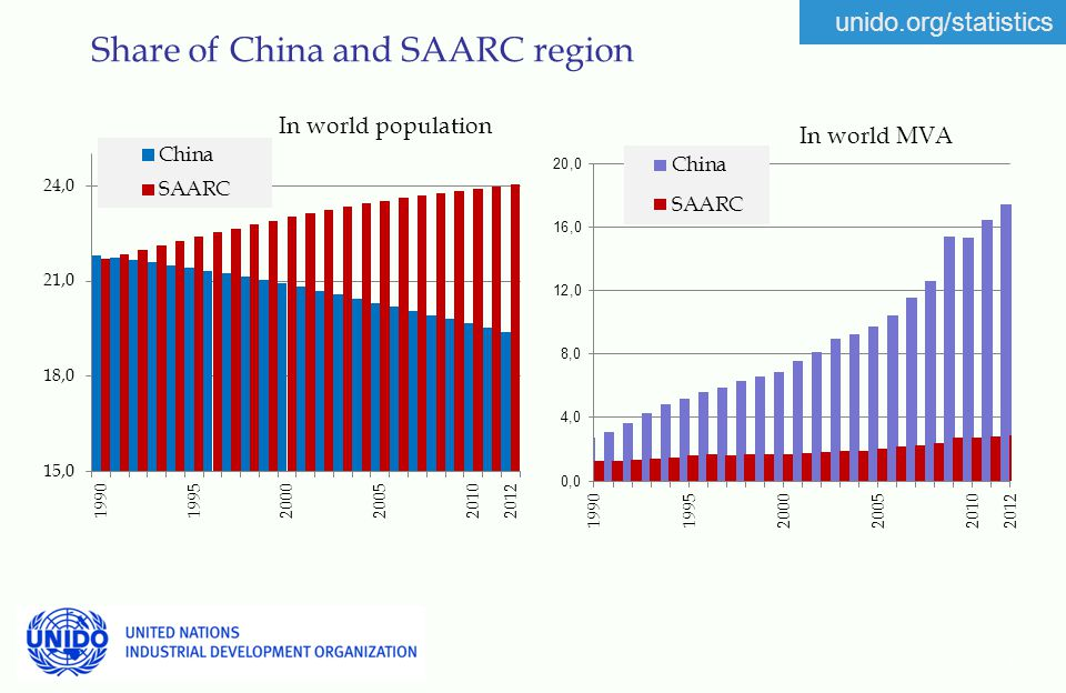 unido.org/statistics Share of China and SAARC region 7