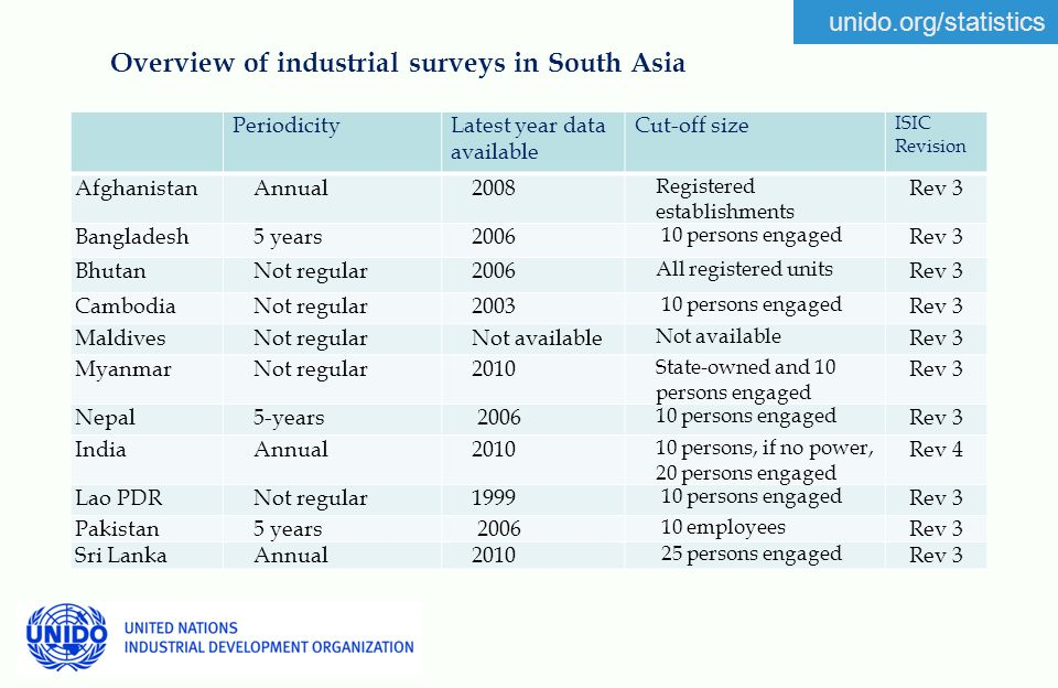 unido.org/statistics Overview of industrial surveys in South Asia PeriodicityLatest year data available Cut-off size ISIC Revision AfghanistanAnnual2008 Registered establishments Rev 3 Bangladesh5 years2006 10 persons engaged Rev 3 BhutanNot regular2006 All registered units Rev 3 CambodiaNot regular2003 10 persons engaged Rev 3 MaldivesNot regularNot available Rev 3 MyanmarNot regular2010 State-owned and 10 persons engaged Rev 3 Nepal5-years 2006 10 persons engaged Rev 3 IndiaAnnual2010 10 persons, if no power, 20 persons engaged Rev 4 Lao PDRNot regular1999 10 persons engaged Rev 3 Pakistan5 years 2006 10 employees Rev 3 Sri LankaAnnual2010 25 persons engaged Rev 3