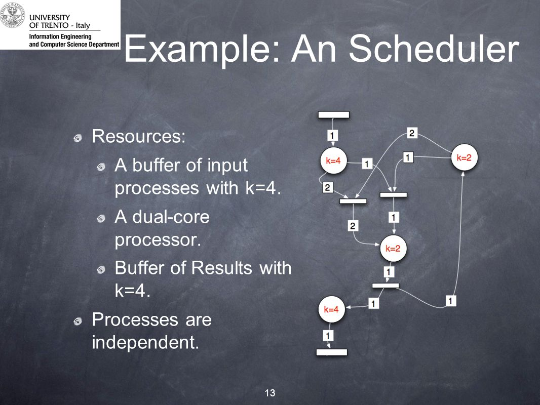 13 Example: An Scheduler Resources: A buffer of input processes with k=4.