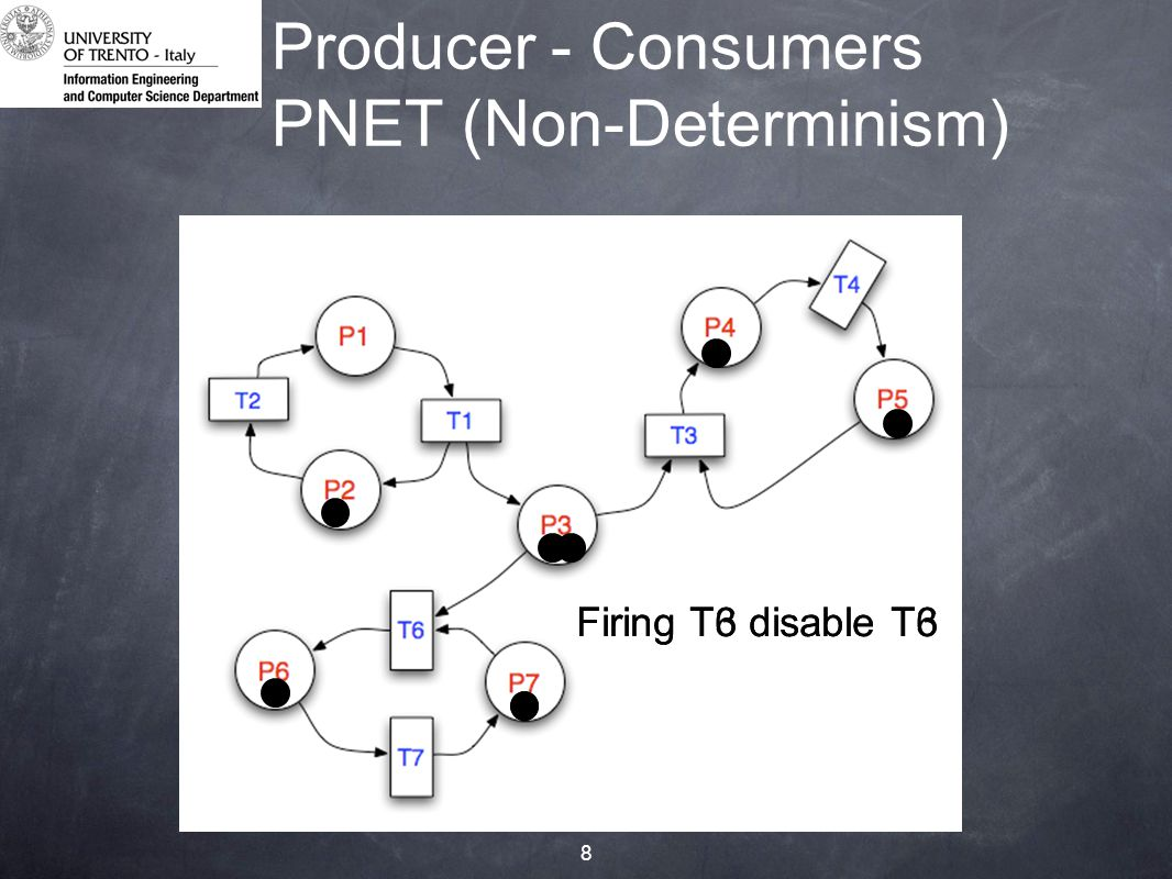 8 Producer - Consumers PNET (Non-Determinism) Firing T6 disable T3Firing T3 disable T6