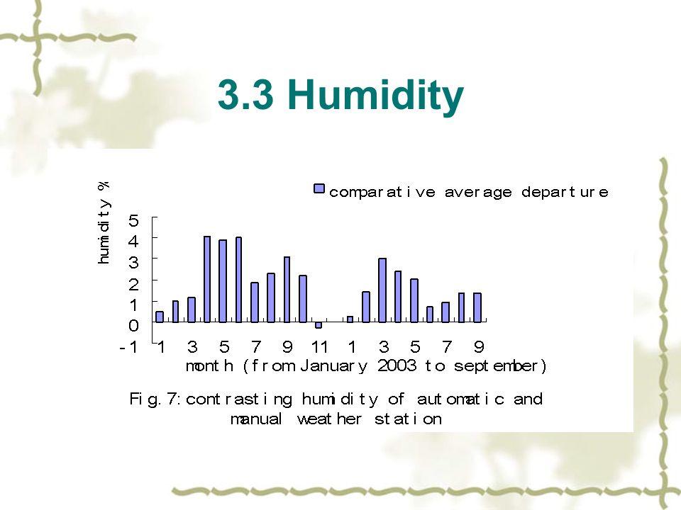 3.3 Humidity