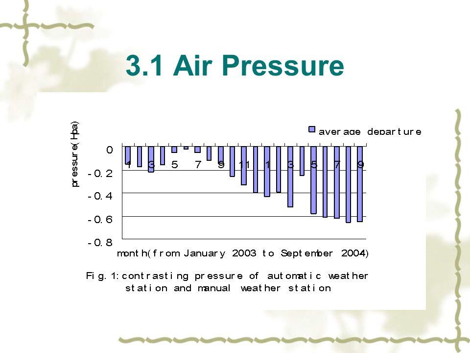 3.1 Air Pressure