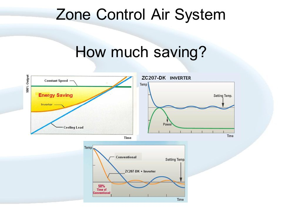 Zone Control Air System How much saving