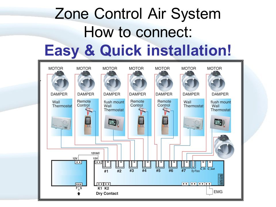 Zone Control Air System Relays, EMG and Dip.Switches Relays One relay controls the ACU There are Two relays on the controller that are operating in opposite to each other.