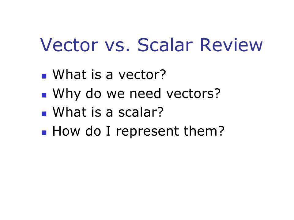 Properties of Vectors Equality Movement Negative vectors Resultant vectors Multiplication and division by a scalar Components of a vector Adding vectors