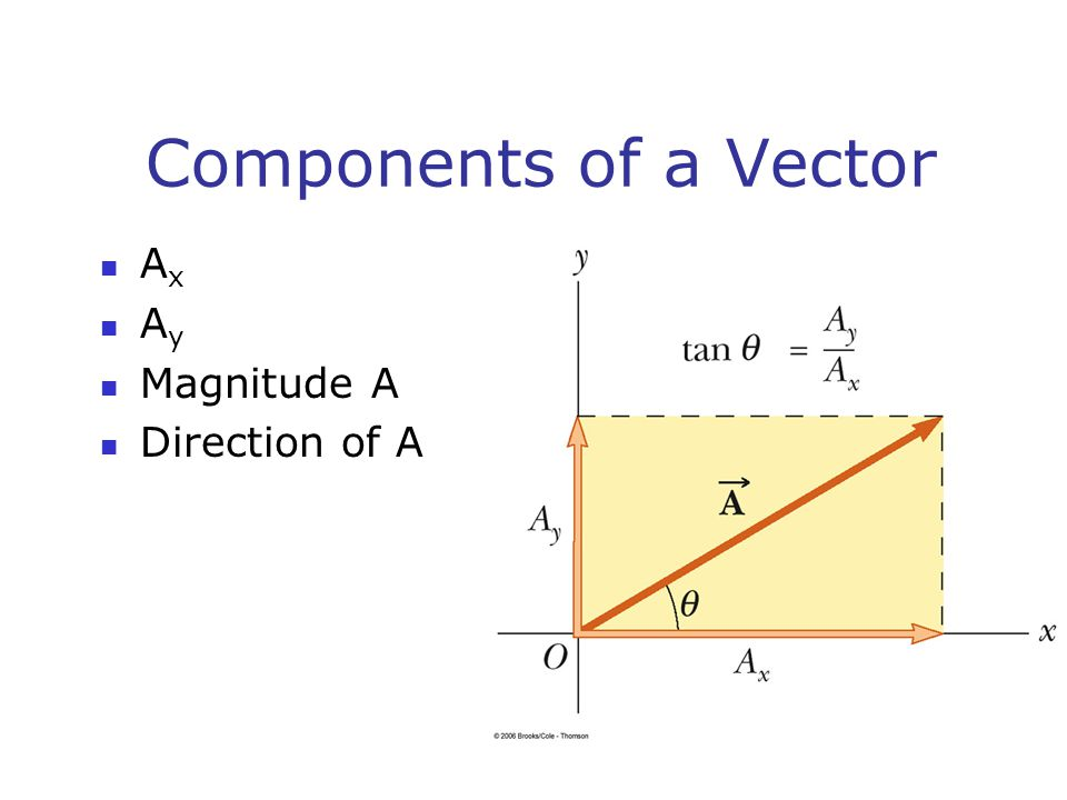 Components of a Vector A x A y Magnitude A Direction of A