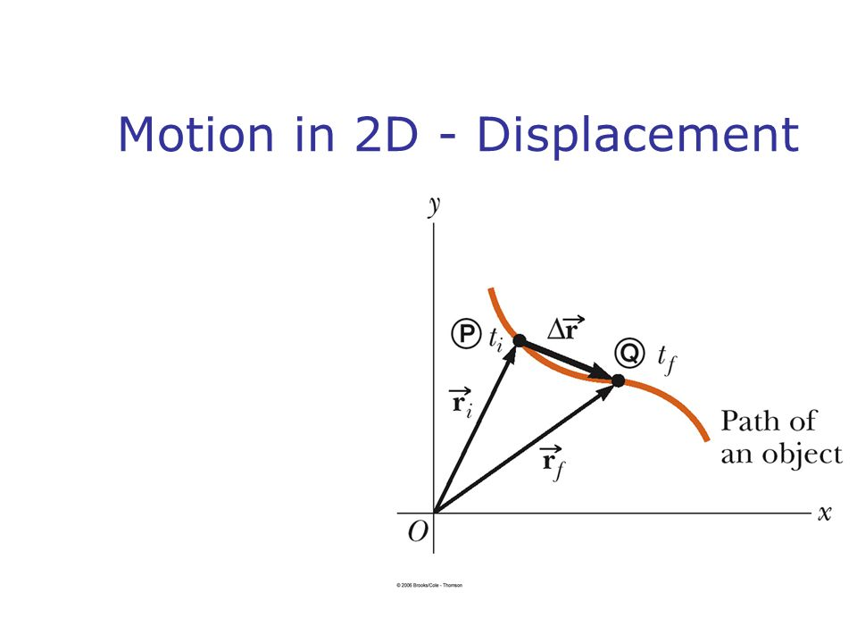Velocity and Acceleration Vector forms Average Instantaneous SI units