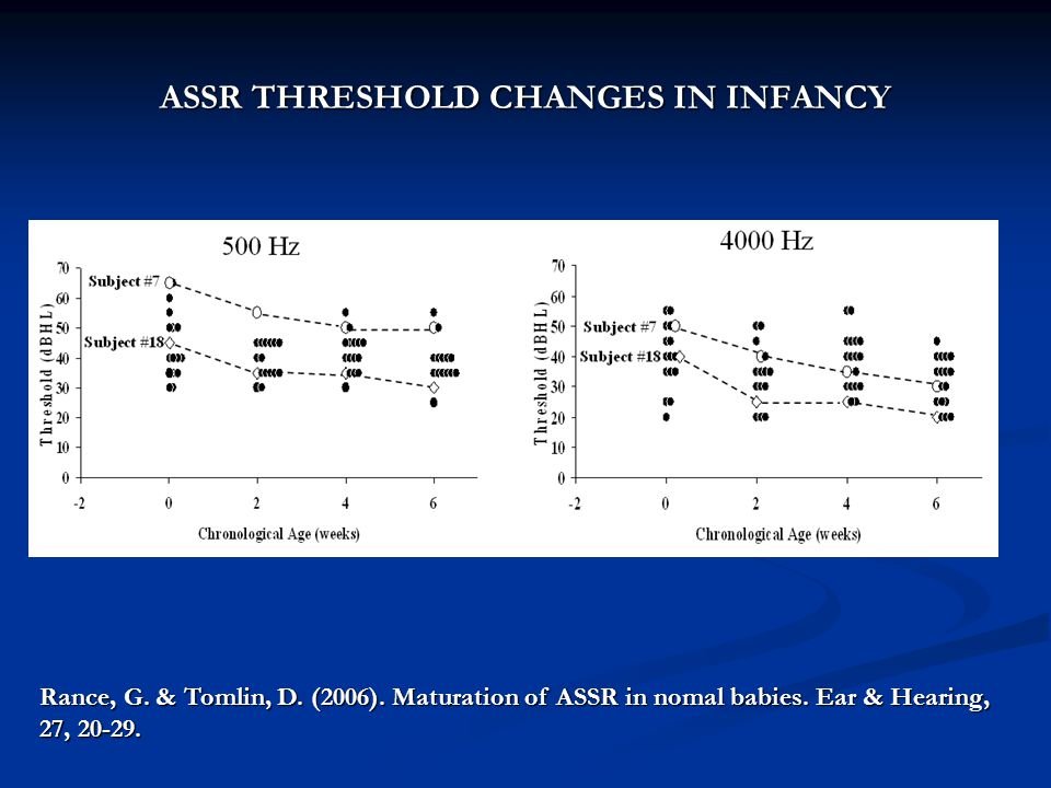 ASSR THRESHOLD CHANGES IN INFANCY Rance, G. & Tomlin, D. (2006). Maturation of ASSR in nomal babies. Ear & Hearing, 27, 20-29.