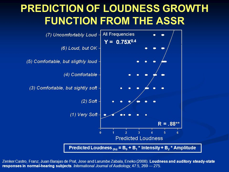 PREDICTION OF LOUDNESS GROWTH FUNCTION FROM THE ASSR Predicted Loudness (fo) = B 0 + B 1 * Intensity + B 2 * Amplitude Y = 0.75X 0.4 Zenker Castro, Fr