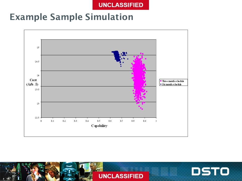 UNCLASSIFIED Example Sample Simulation