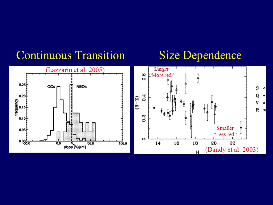 Continuous Transition (Lazzarin et al. 2005) Larger More red Size Dependence (Dandy et al.