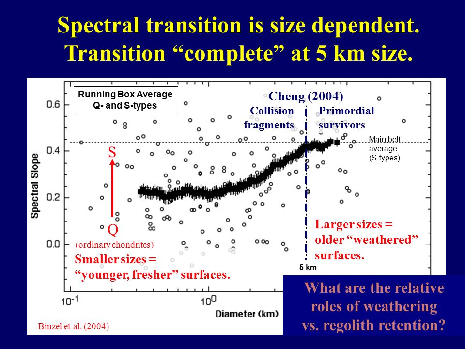 Spectral transition is size dependent. Transition complete at 5 km size.
