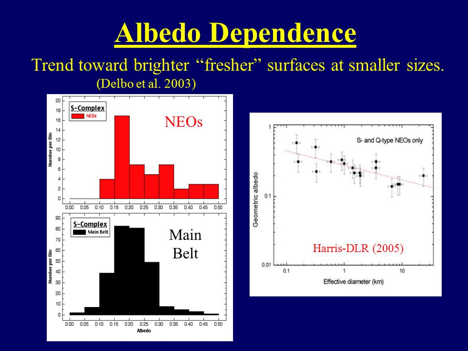 Albedo Dependence Trend toward brighter fresher surfaces at smaller sizes.