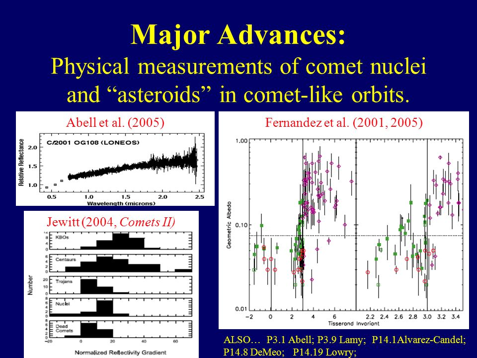Major Advances: Physical measurements of comet nuclei and asteroids in comet-like orbits.