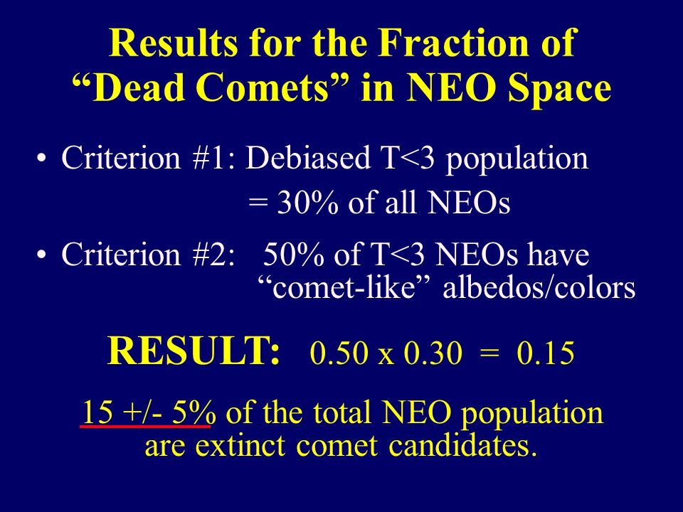 Criterion #1: Debiased T<3 population = 30% of all NEOs Criterion #2: 50% of T<3 NEOs have comet-like albedos/colors Results for the Fraction of Dead Comets in NEO Space RESULT: 0.50 x 0.30 = 0.15 15 +/- 5% of the total NEO population are extinct comet candidates.