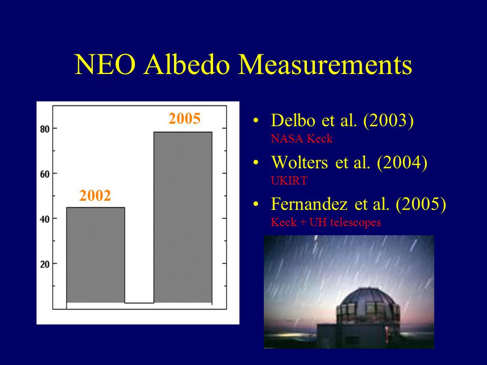 NEO Albedo Measurements Delbo et al. (2003) NASA Keck Wolters et al.