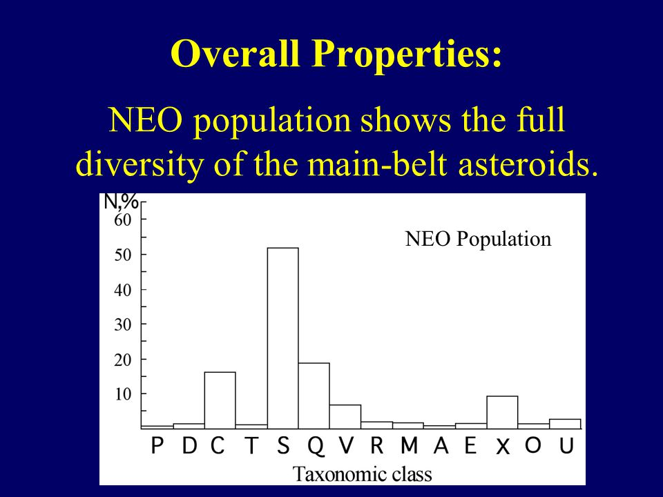 Overall Properties: NEO population shows the full diversity of the main-belt asteroids.