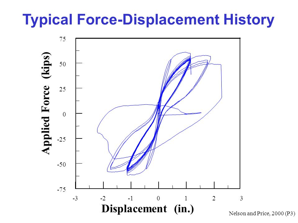 Typical Force-Displacement History -3-20123 -75 -50 -25 0 25 50 75 Nelson and Price, 2000 (P3) Displacement (in.) Applied Force (kips)