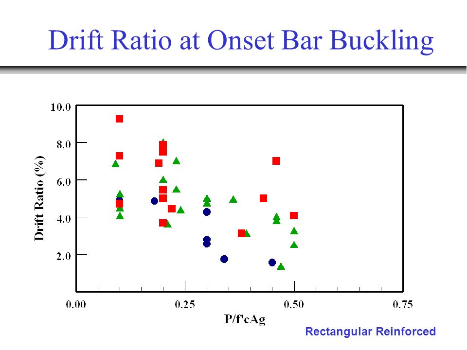 Drift Ratio at Onset Bar Buckling Rectangular Reinforced