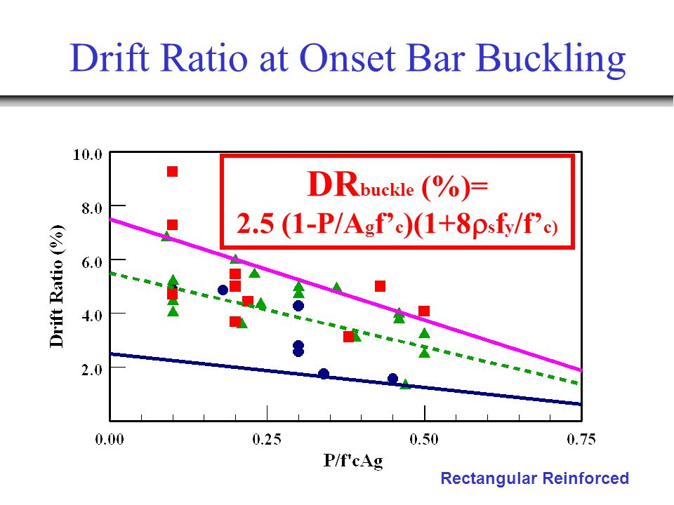 Drift Ratio at Onset Bar Buckling Rectangular Reinforced DR buckle (%)= 2.5 (1-P/A g f' c )(1+8  s f y /f' c)