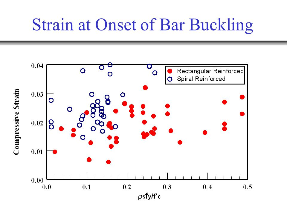 Strain at Onset of Bar Buckling