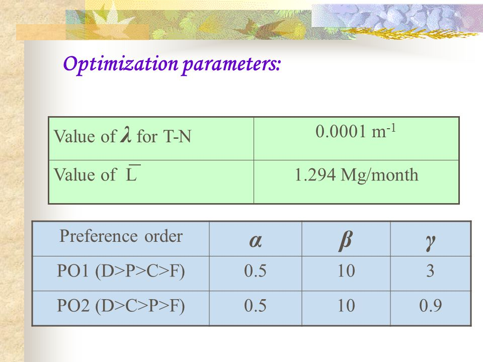 Optimization parameters: 1.294 Mg/monthValue of L 0.0001 m -1 Value of λ for T-N Preference order αβγ PO1 (D>P>C>F)0.5103 PO2 (D>C>P>F)0.5100.9
